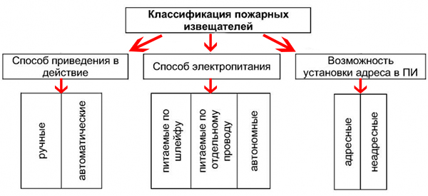Классификация пожарных датчиков
