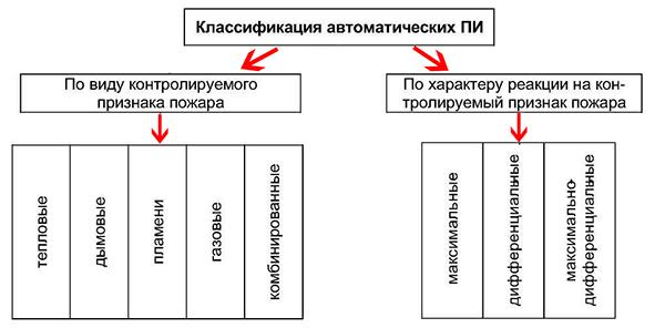 Классификация по типу извещателя