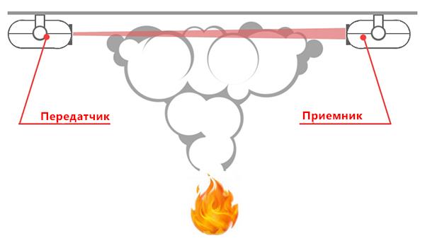 Линейный датчик дыма
