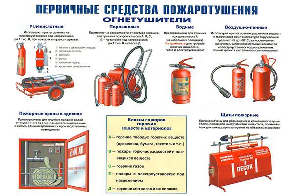 Первичные средства пожаротушения в школах
