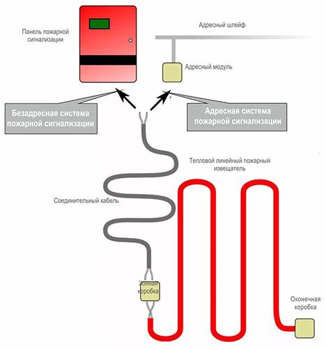 Вариант подключения термокабеля к пожарной сигнализации