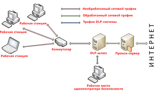 Схема шлюзовой DLP-системы