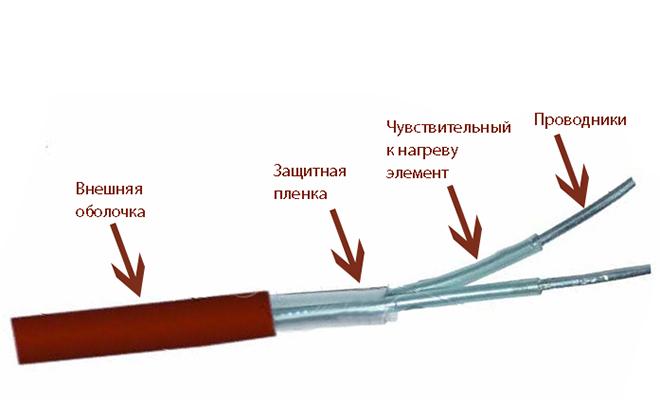 Линейный тепловой пожарный извещатель - конструкция