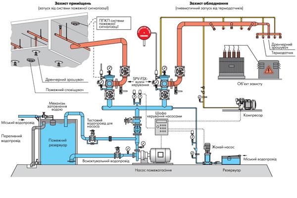 Дренчарная автоматическая водяная система пожаротушения
