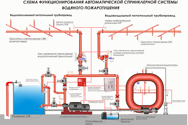Спринклерная автоматическая водяная система пожаротушения