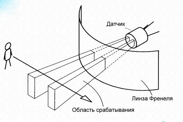 Принцип работы датчика на 360 градусов