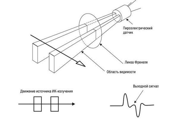 Схема работы пассивного датчика объема