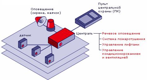 Пороговая система автоматической сигнализации