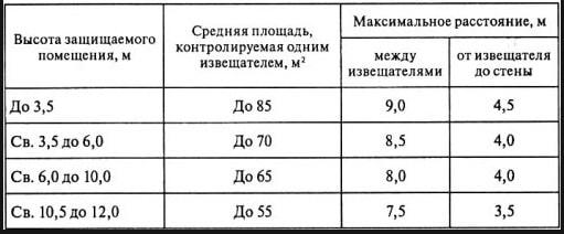 Таблица с нормами размещения пожарных извещателей
