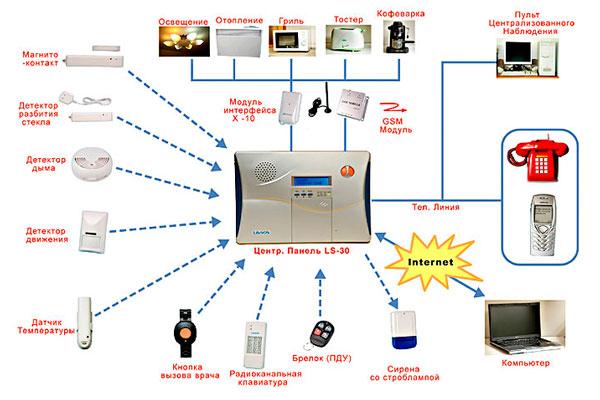 Пожарная сигнализация LifeSOS Scientech Electronics