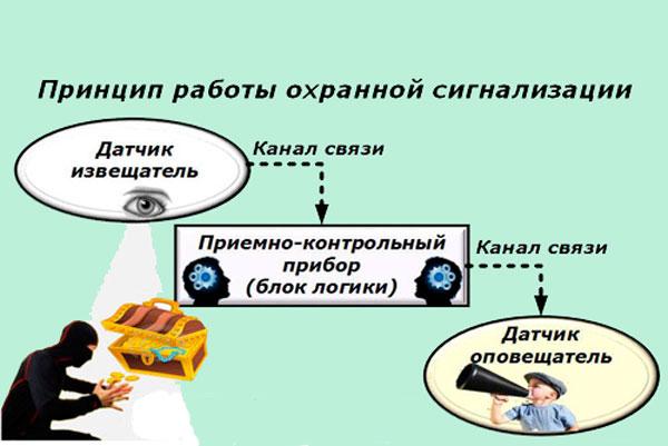 Схема работы беспроводной охранной сигнализации