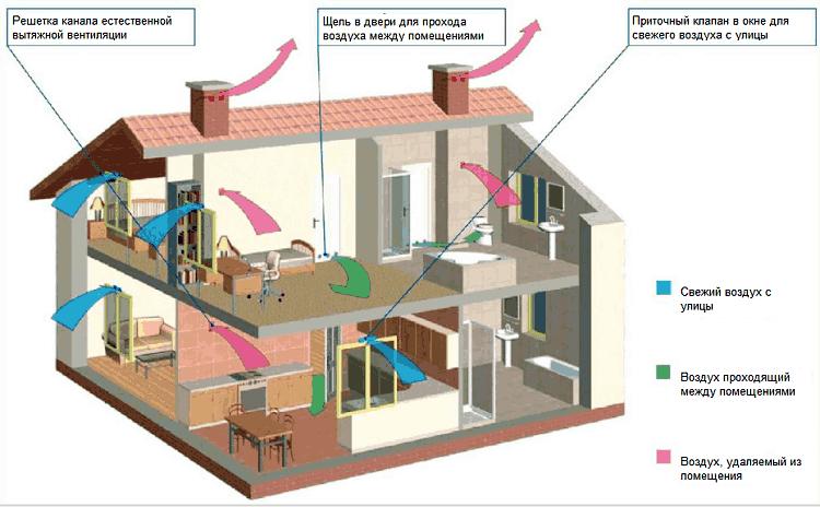 Схема воздухопроводов здания