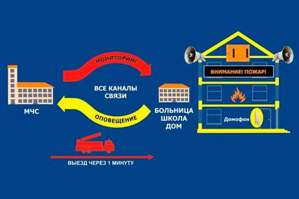 Схема работы пожарной сигнализации «Стрелец»