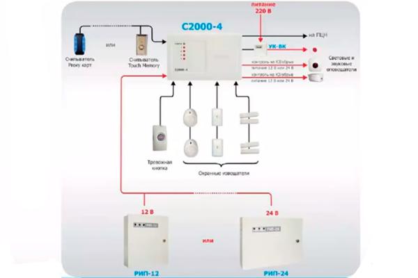 Схема работы автономной охранной сигнализации