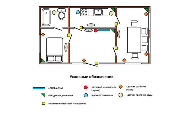 Схема правильного расположения датчиков охранной сигнализации