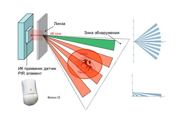 Принцип работы оптико-электронного извещателя
