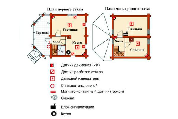 План охранной сигнализации на даче