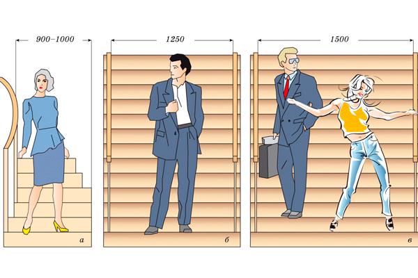 Оптимальная ширина маршей незадымляемых лестничных клеток для пожарной безопасности