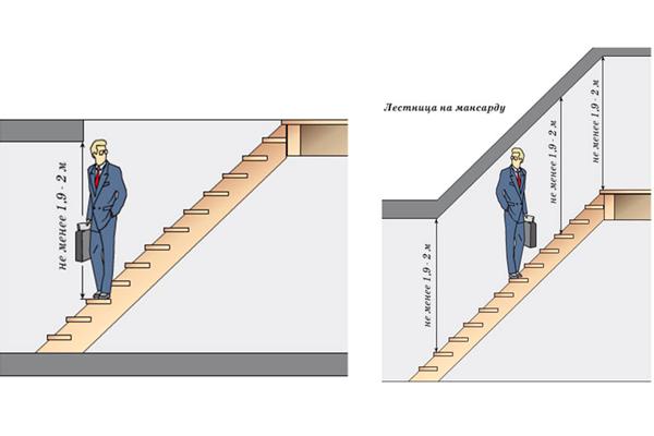 Нормально допустимая высота прохода незадымляемой лестничной клетки