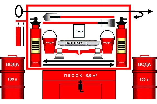 Первичные средства пожаротушения на предприятиях
