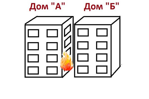 Причины соблюдения оптимальной дистанции между зданиями