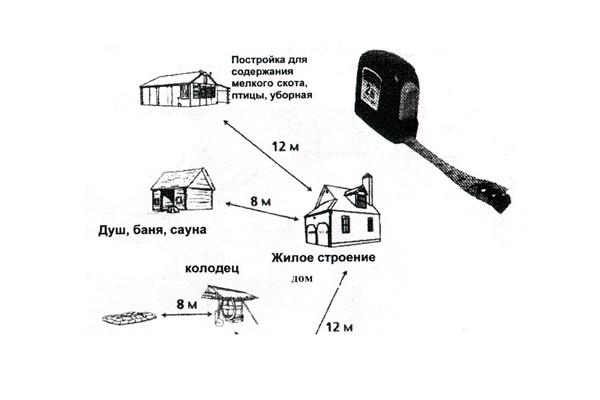 Определение пожарной дистанции объектов на дачном приусадебном участке
