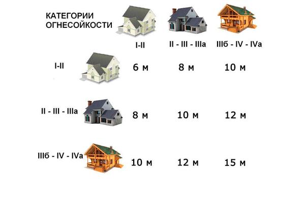 Таблица зазоров между зданиями по категории огнестойкости материала из которого они сделаны