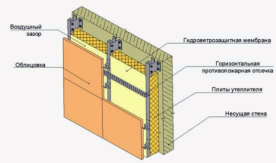 Перегородка-стена для жилых зданий