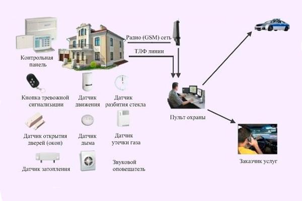 Передача сигнала тревоги по нескольким каналам системы пультовой охраны