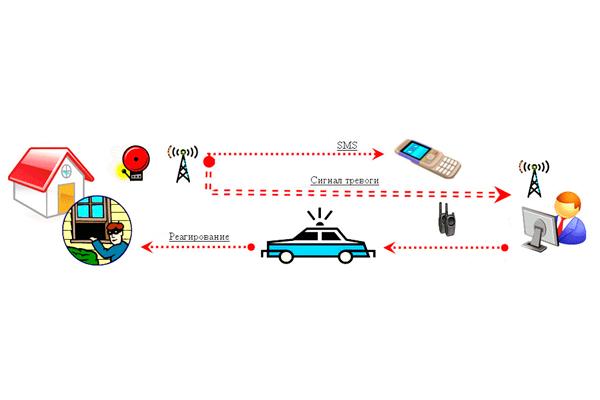 Передача сигнала о тревоге через GSM связь