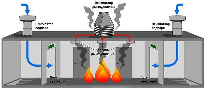 Схема стандартной системы дымоудаления