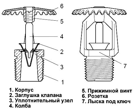 Конструкция спринклера