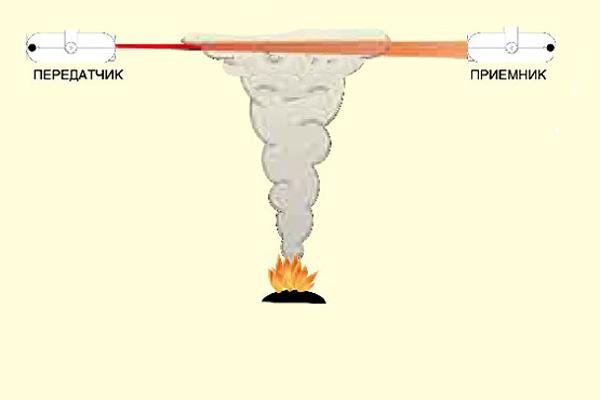 Схема работы линейного извещателя