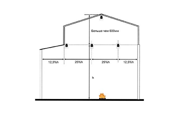 Защита помещения линейным пожарным извещателем на среднем уровне