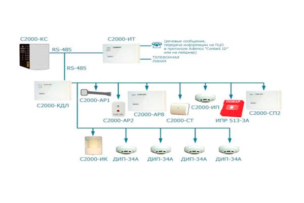 Структура ОПС Болид