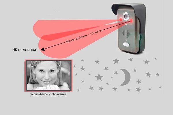 Камера для видеодомофона