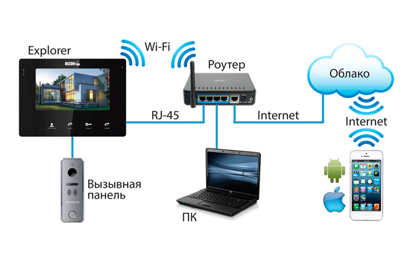 Схема подключения IP домофона к интернету