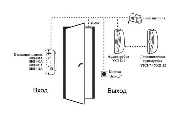 Аудиотрубка в составе домофонной системы