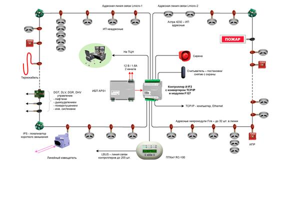 Схема АПС