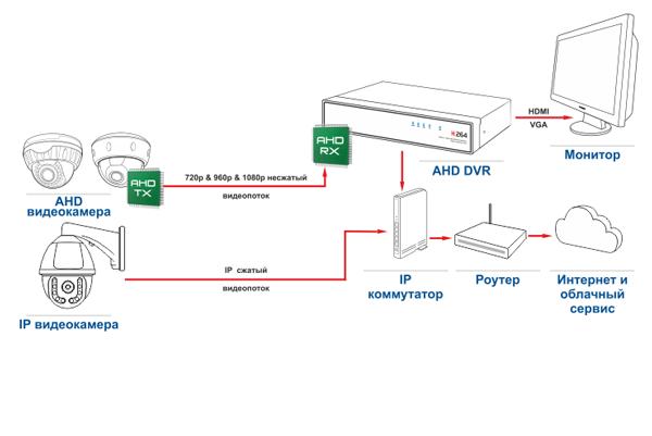 Отличие схемы передачи сигнала IP камеры видеонаблюдения от AHD
