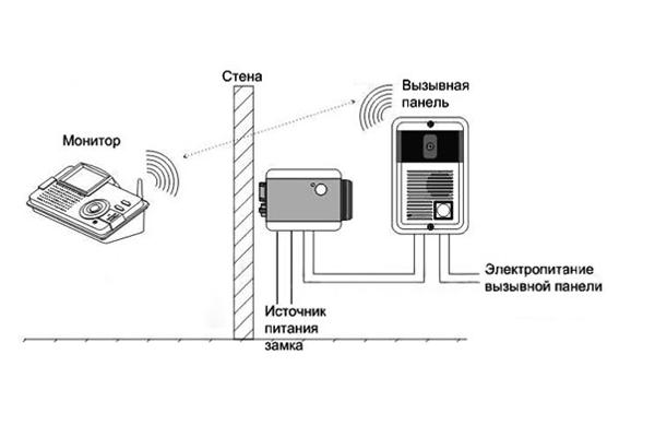 Схема работы беспроводного видеодомофона