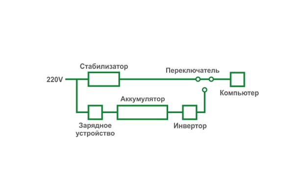 Электронная схема работы Smart UPS