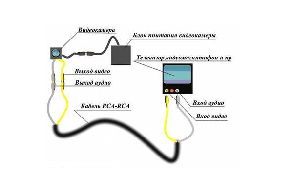 Схема подключения камеры видеонаблюдения к телевизору