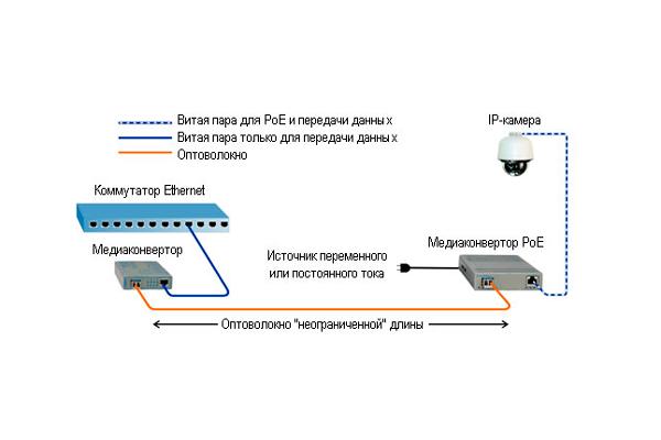 Схема передачи данных IP камеры видеонаблюдения