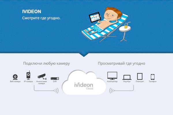 Облачный сервис видеонаблюдения IVideon