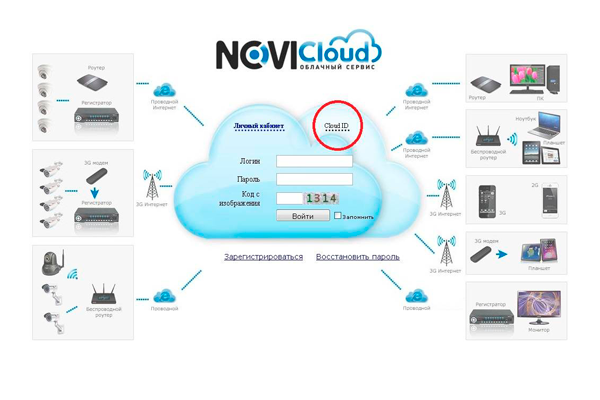 Сервис облачного видеонаблюдения NOVIcloud