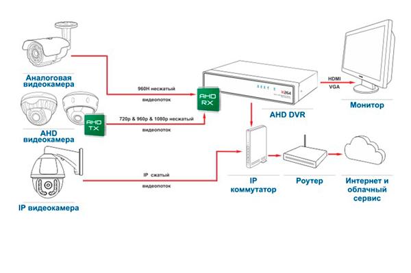 Протокол передачи данных AHD