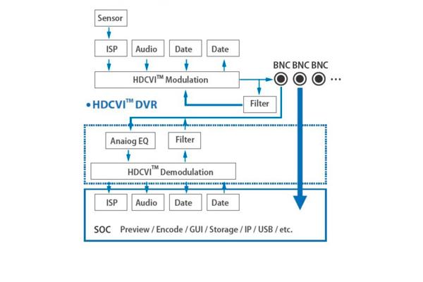 Протокол HD CVI