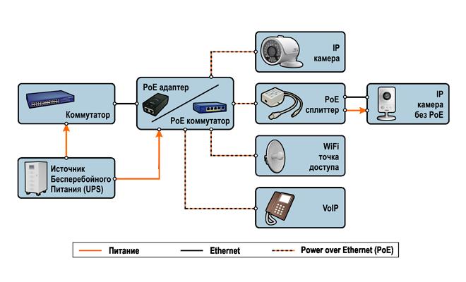 Что такое PoE в камерах видеонаблюдения?