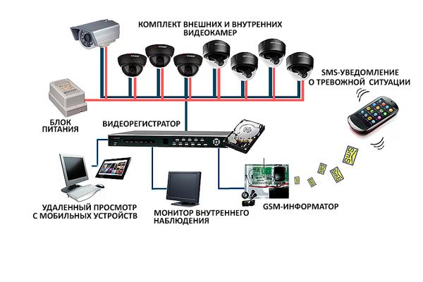 Схема работы GSM камер видеонаблюдения